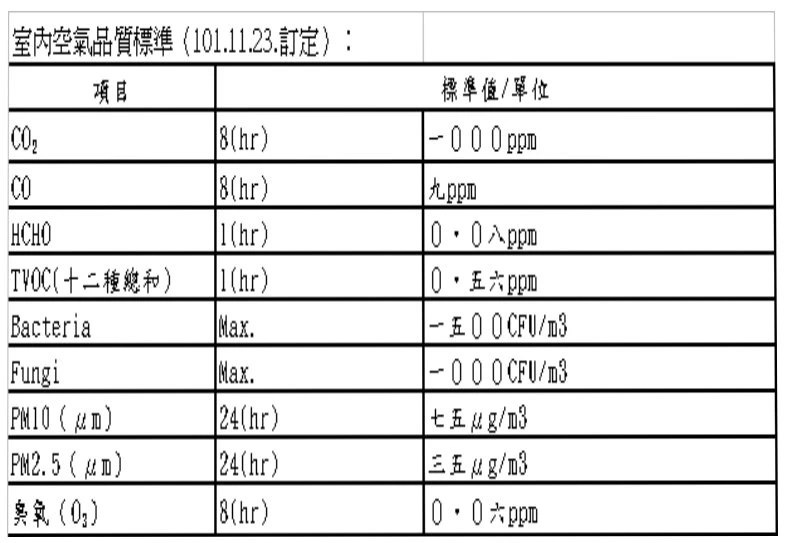 室內空氣品質標準(101.11.23.訂定) / 安研實業有限公司