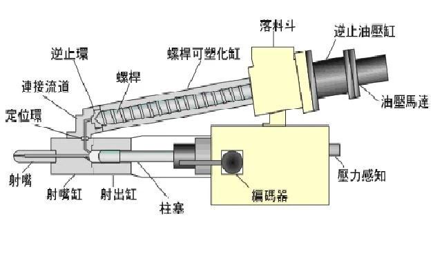 SODICK射出成型機相關檢修 / SODICK射出成型機V型機構特點如下:1.計量和射出由不同機構執行。2.計量完成之後 ...