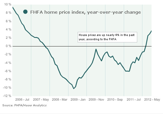 Average Home Prices