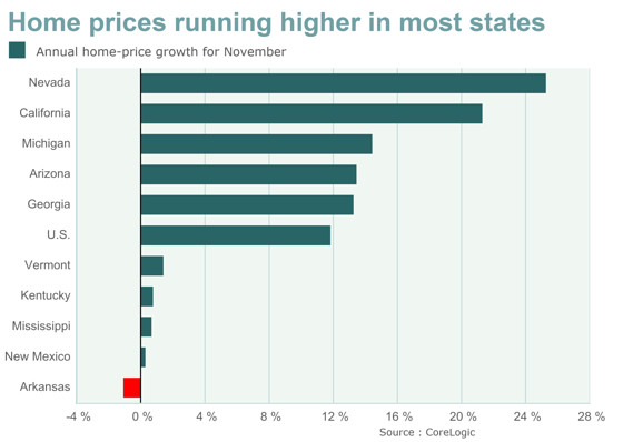 Home prices seen finishing 2013 with fastest growth in ...