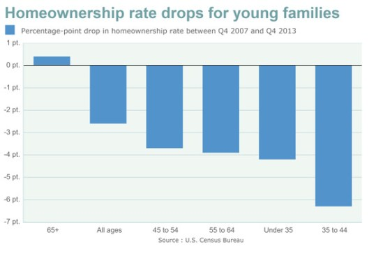 Homeownership rate graph by age group