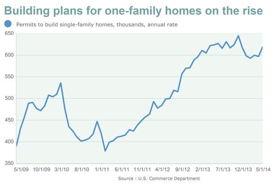 Building plans chart