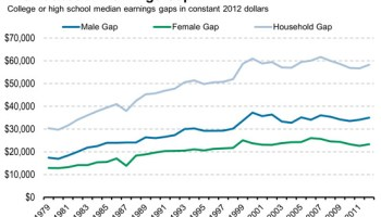 How Education Drives Inequality Among 99 >> Skills Education And The Rise Of Earnings Inequality Among The
