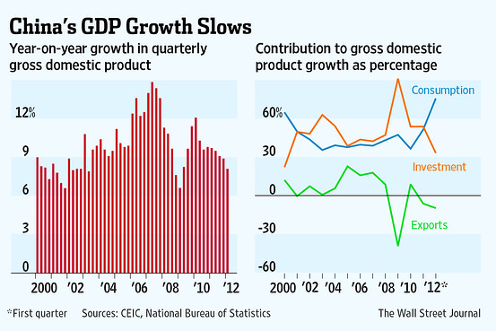 growth slows chinas government - 553×369