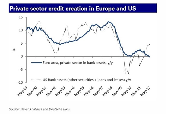 Here's One Reason Why the U.S. Economy is Leaving Europe ...