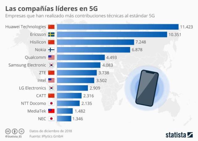 La carrera por el 5G (Statista)