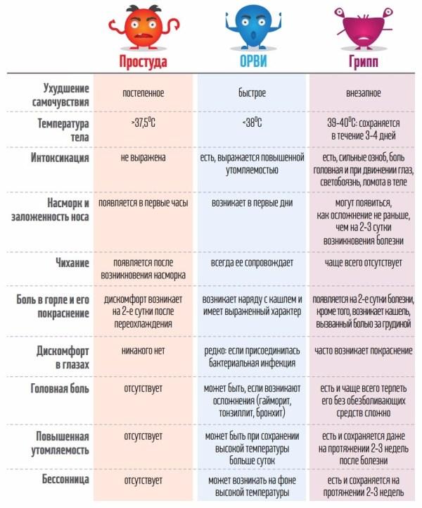 10 отличий гриппа, простуды и ОРВИ - ЯПлакалъ