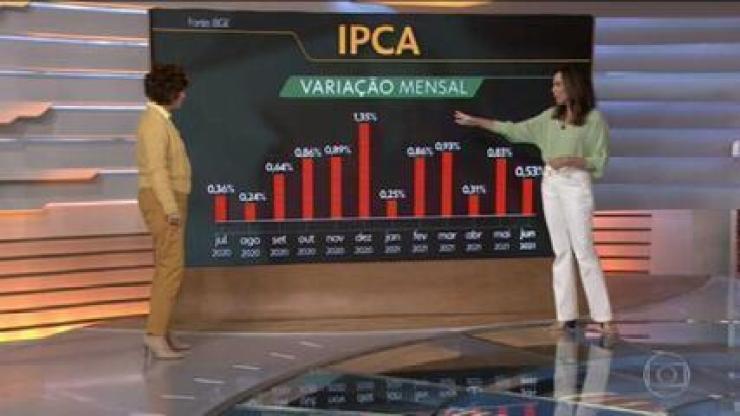 IPCA de junho fica em 0,53%; Miriam Leitão comenta
