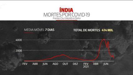 Número real de mortes por Covid na Índia pode ser de 4 milhões