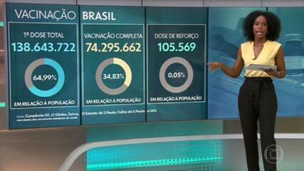 Vaccination against Covid: 34.8% of Brazilians are immunized