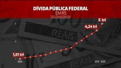 Public debt exceeds R$5 trillion for the first time in history