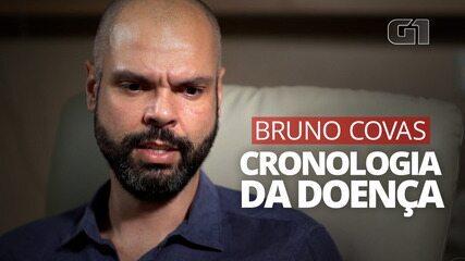 VÎDEO: Veja a cronologia da doença de Bruno Covas