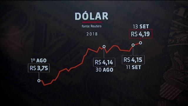 Dólar vai a R$ 4,19 e atinge maior valor do Plano Real