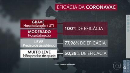 Eficácia da Coronavac é de 50,38%