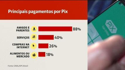 Pix is already the second most used payment method in Brazil
