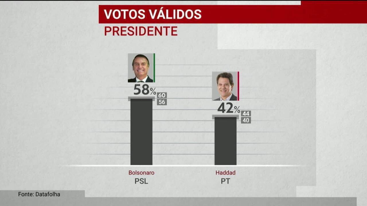 Datafolha divulga 1ª pesquisa de intenção de voto para presidente no 2º turno da eleição
