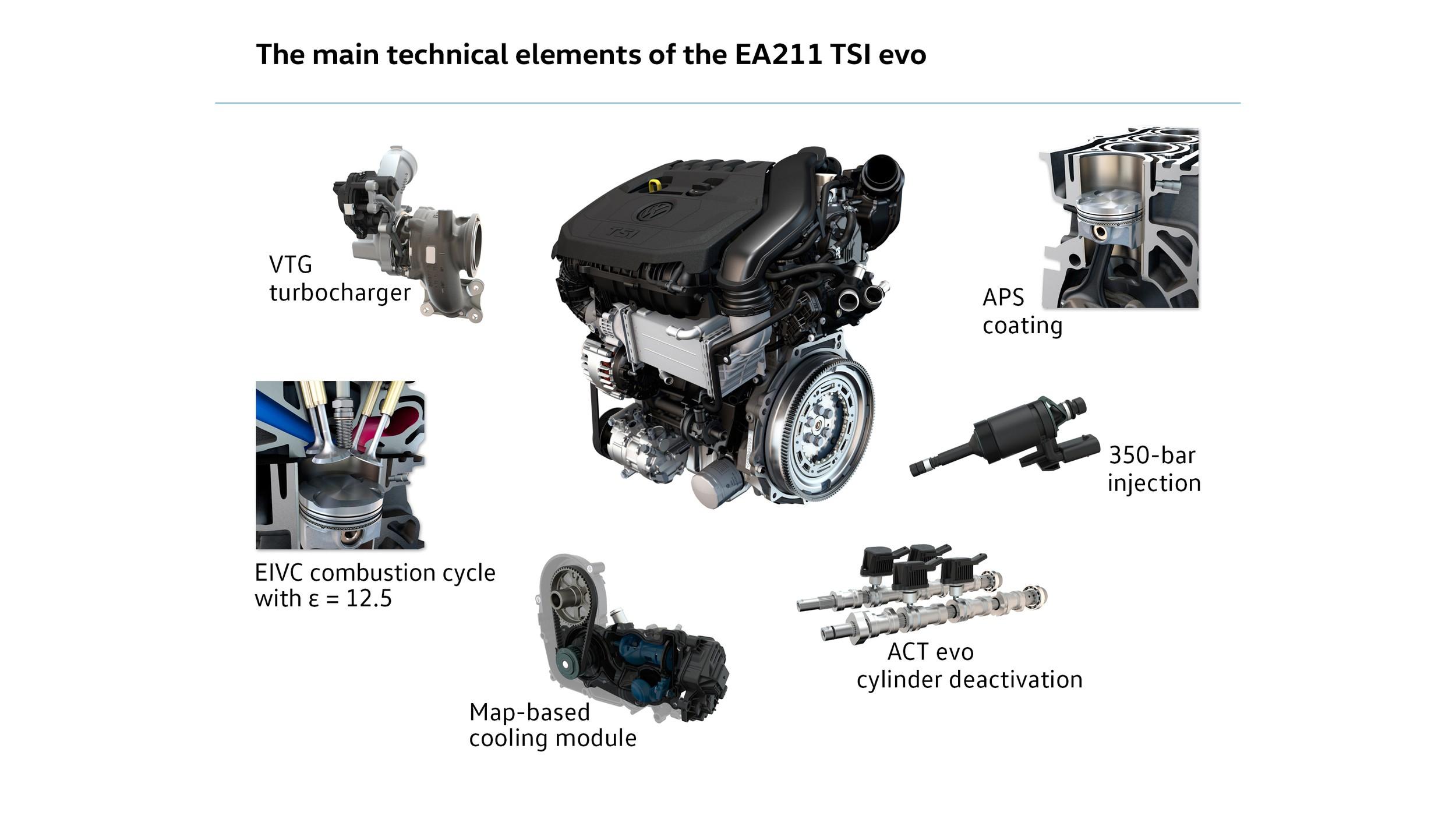 Volkswagen Announces New 1 5 Liter Tsi Evo Engine With Impressive Specs