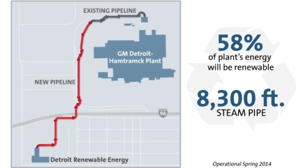GM's Detroit Plant to Use Renewable Energy From Solid ...