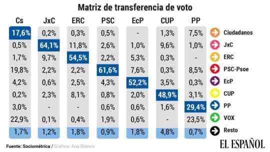 Matriz de transferencia.