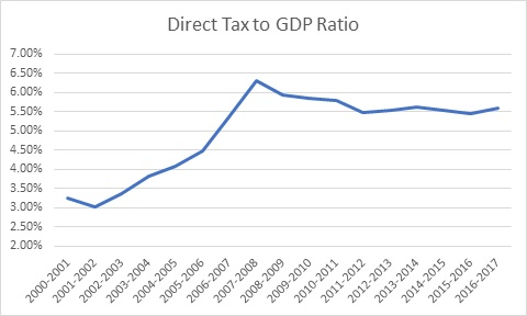 Tax to GDP
