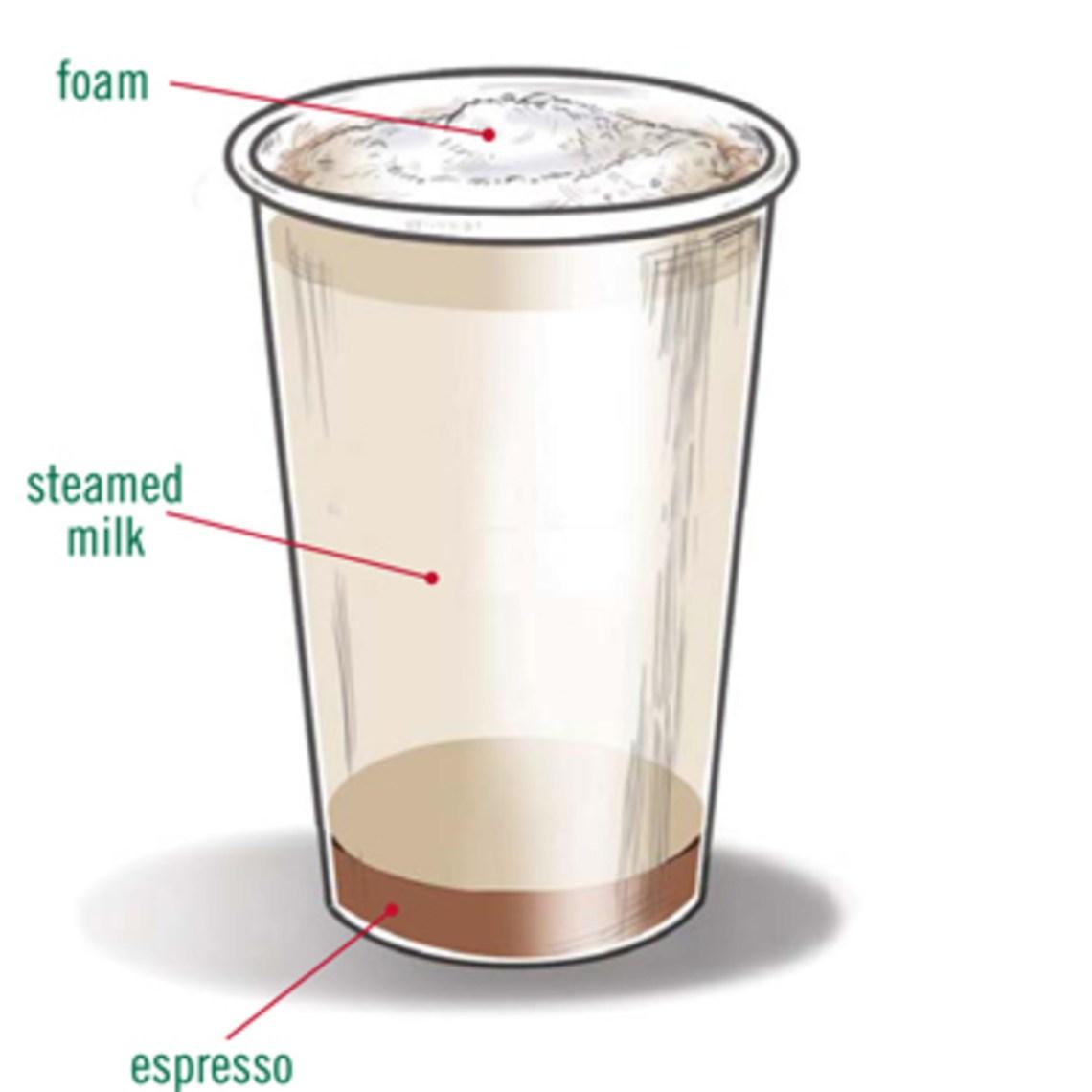 Image Result For How Many S S Of Espresso In A Venti Caramel Macchiato