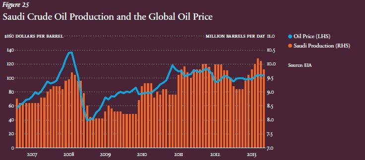 Monthly change in oil price