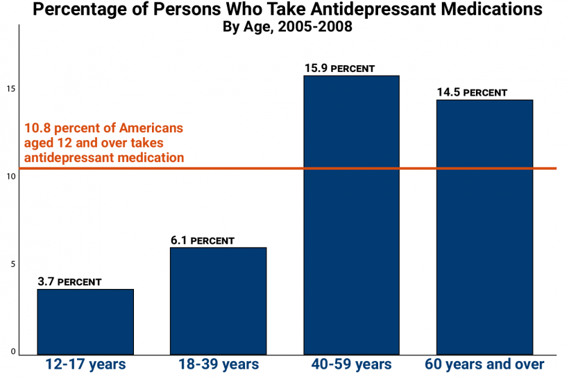 antidepressants by age-01