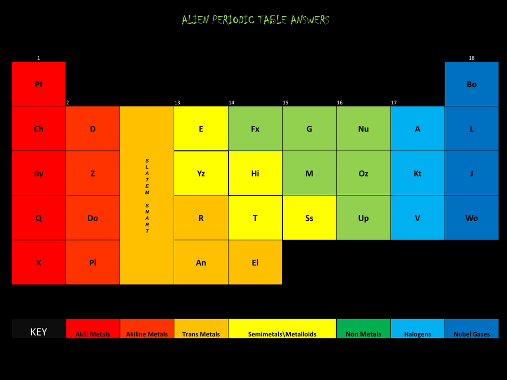 Alien Periodic Table Answer Key