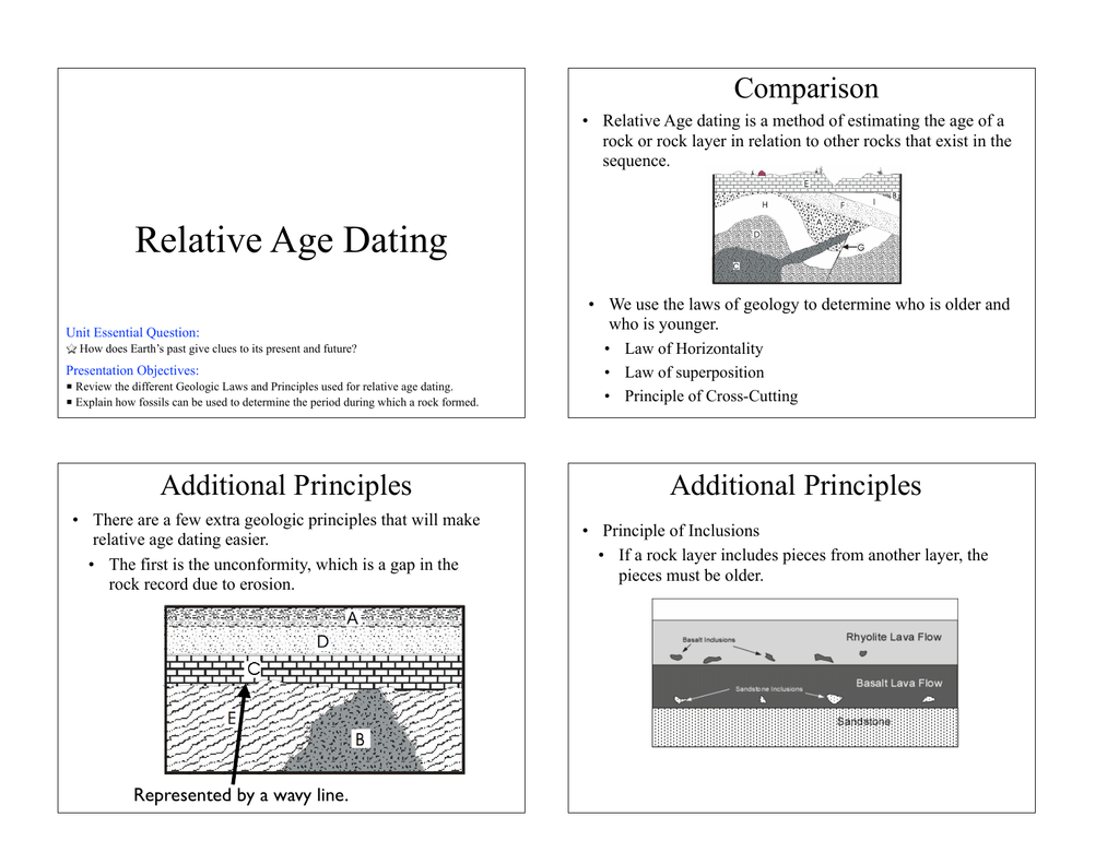 How To Use Relative Dating In A Sentence
