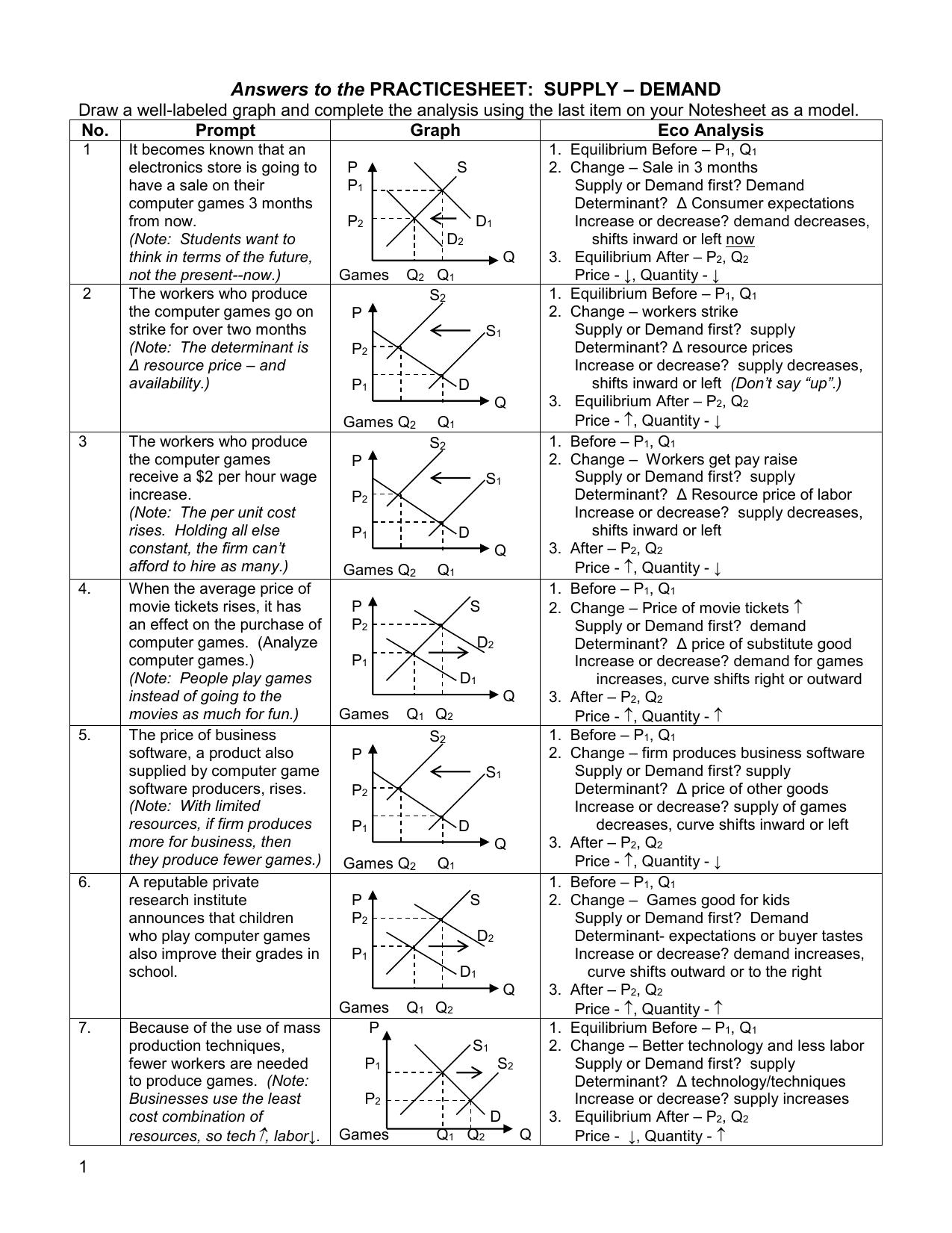 Yzing Shifts In Demand Worksheet Answers