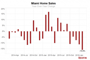 (Click to enlarge) A chart of Miami home sales