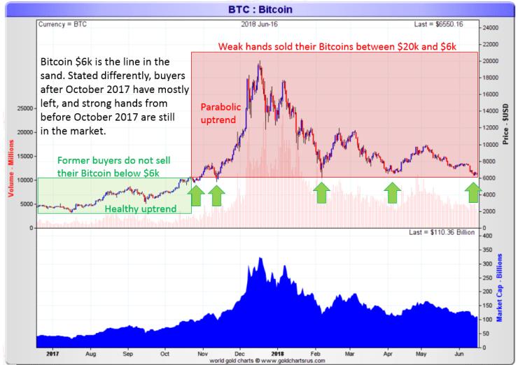 read bitcoin price chart 2018