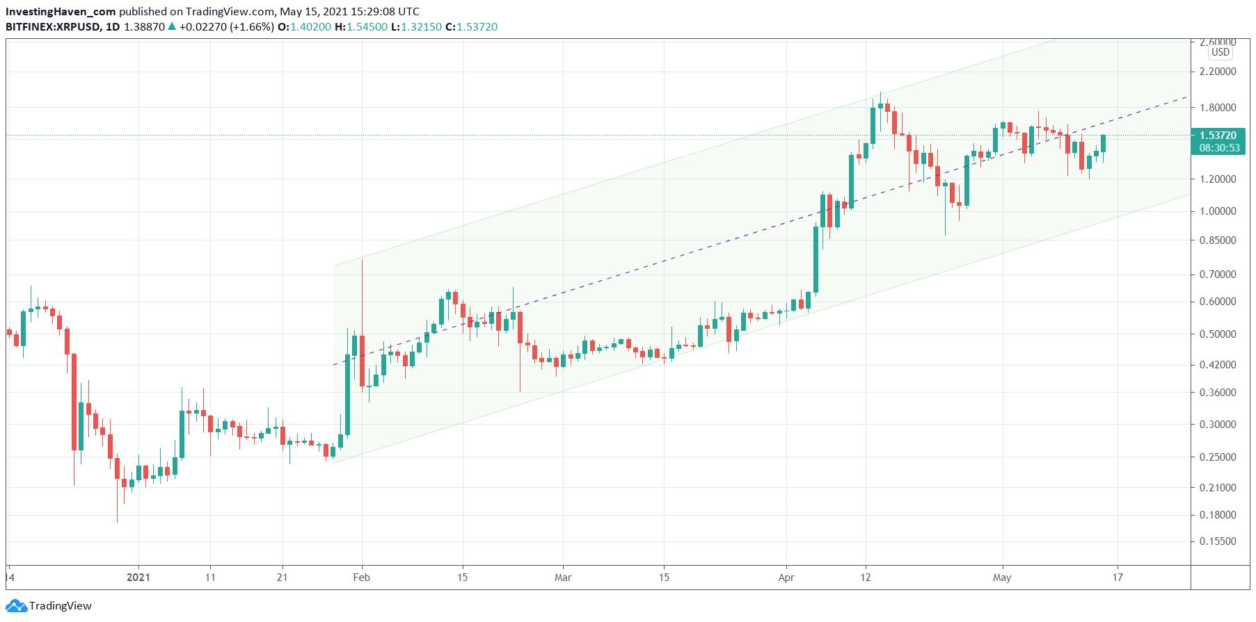 xrp price forecast