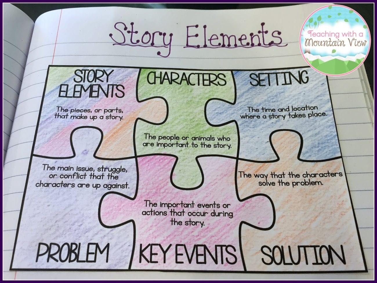 Just 23 Totally Perfect 4th Grade Anchor Charts
