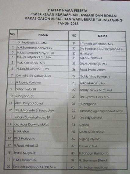 Daftar Nama Peserta Pemeriksaan Jasmani dan Rohani Bacabup/Bacawabup Tulungagung 2013.