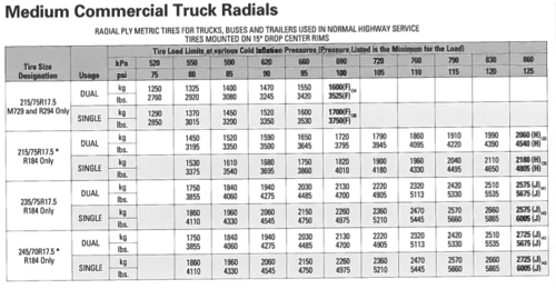 To Determine Recommended Tire Pressure Based On The Vehicle Load Use A Table Like