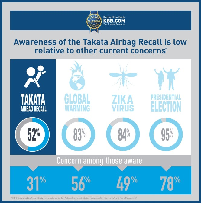 Takata Airbag Recall Expands To Include Mercedes Benz As Well An Additional Million Plus Toyota Vehicles