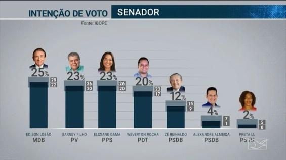 Pesquisa Ibope para eleição 2018 para Senado no Maranhão — Foto: Reprodução/TV Mirante