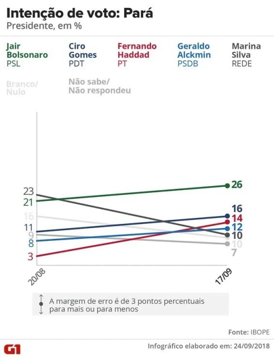 Pesquisa Ibope - Evolução da intenção de voto para presidente no Pará — Foto: Arte / G1