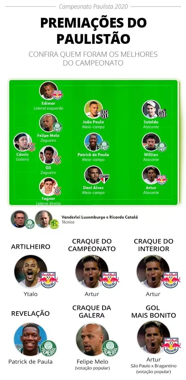 A seleção e os premiados do Campeonato Paulista 2020 — Foto: Infoesporte