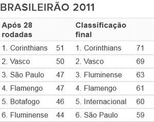 Tabela - G6 Brasileirão 2011 (Foto: Futdados / Globoesporte.com)