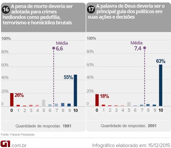 Gráfico da Pesquisa sobre polarização na política brasileira (9/9)
