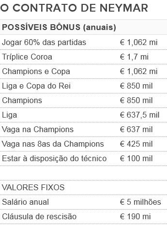Contrato Neymar bônus (Foto: GloboEsporte.com)