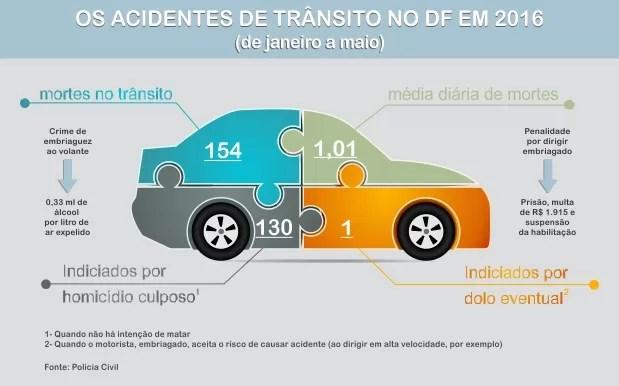 Panorama sobre as estatísticas envolvendo acidentes de trânsito no DF (Foto: Fausto Carneiro/G1)