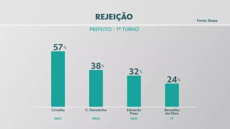 Ibobe, Rio de Janeiro, 2/10: rejeição  — Foto: Reprodução/TV Globo