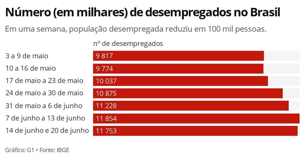 Número de desempregados na pandemia do coronavírus teve a primeira queda após 4 semanas seguidas de alta — Foto: Economia/G1