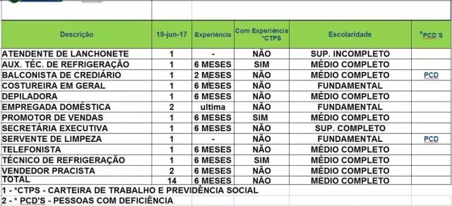 São 14 vagas para Rio Branco nesta segunda-feira (19)  (Foto: Divulgação/Sine)
