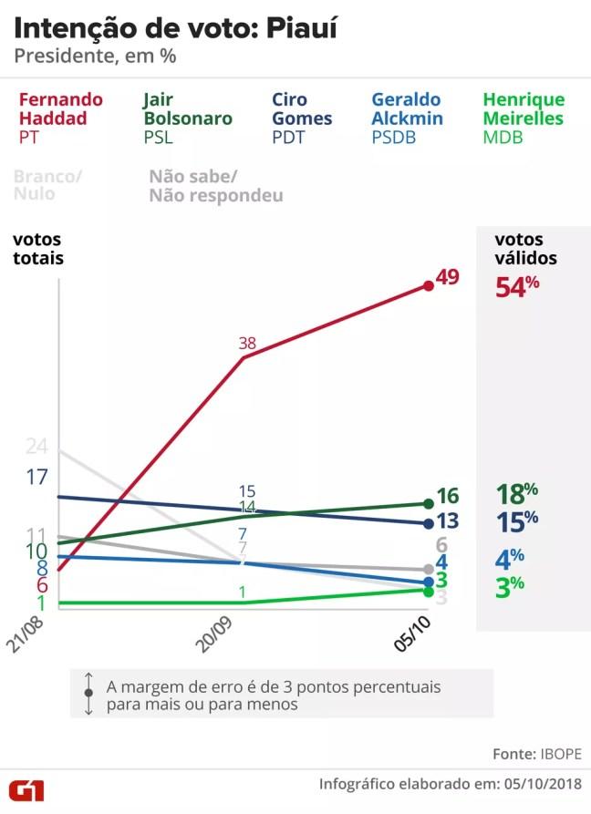 Pesquisa Ibope - Piauí - Evolução da intenção de voto para presidente no estado — Foto: Arte/G1