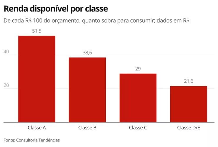 Renda disponível por classe — Foto: Economia G1