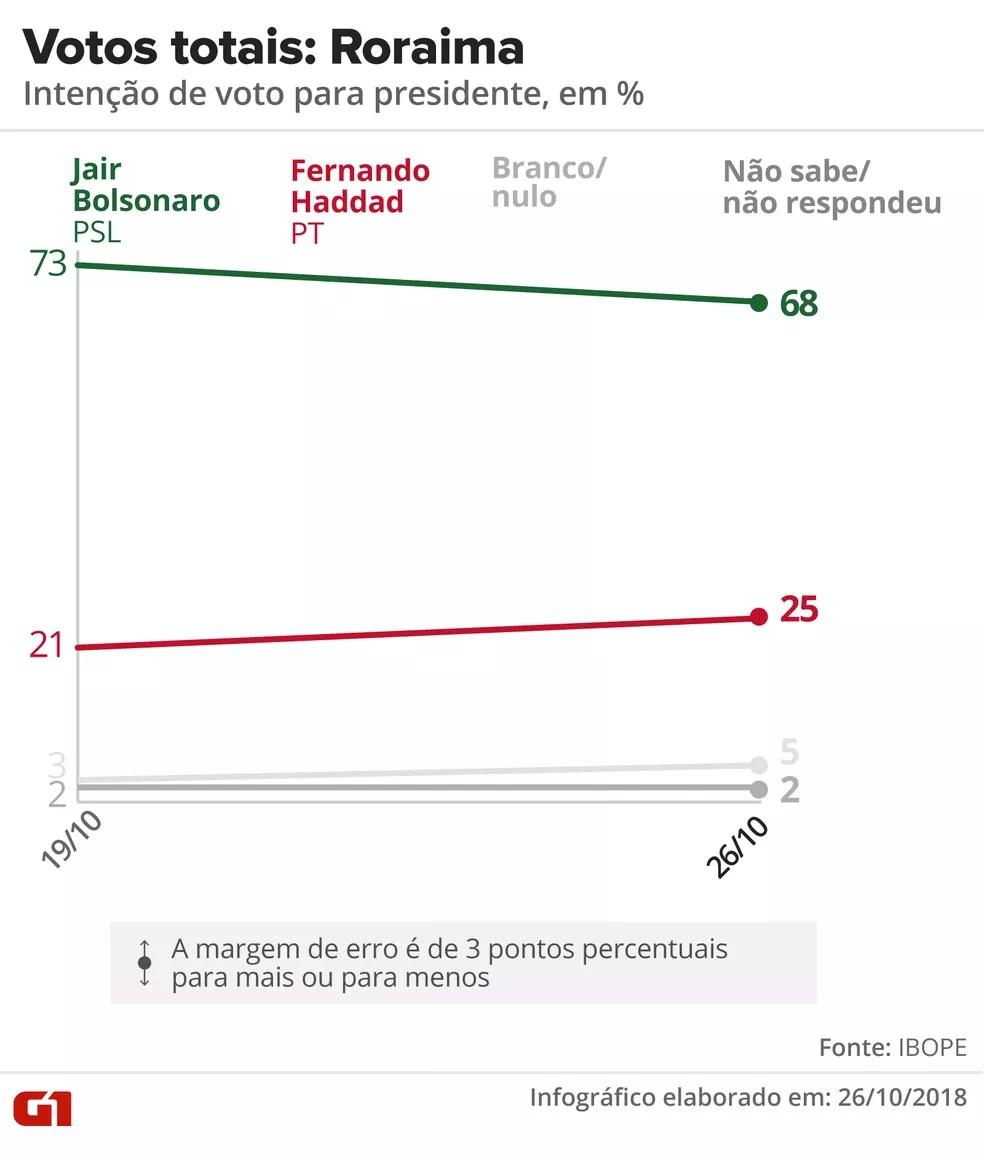 Pesquisa Ibope - 2º turno - Roraima - votos totais — Foto: Arte/G1